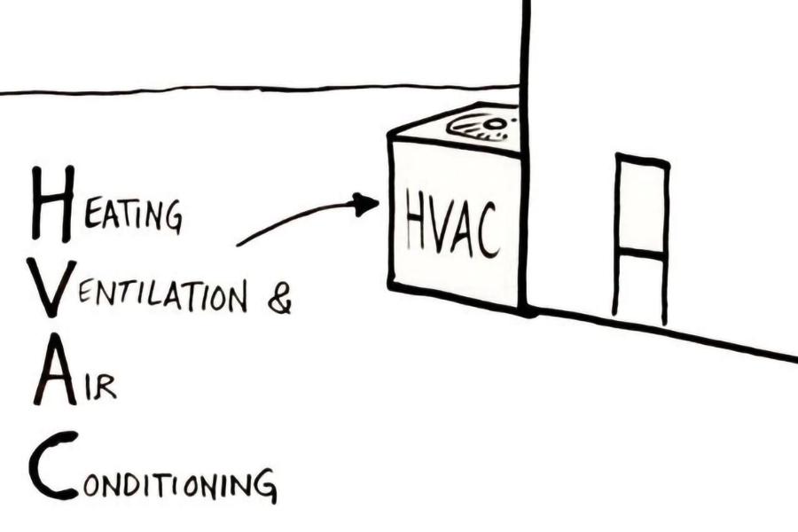 HVAC là gì